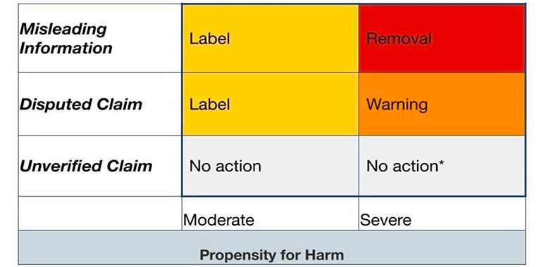 Misleading COVID-19 information can be divided into three groups