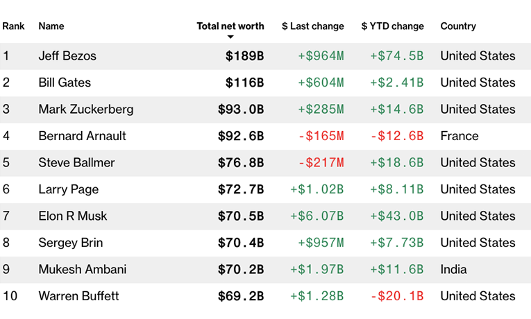 The Bloomberg Billionaires Index data as of July 2020