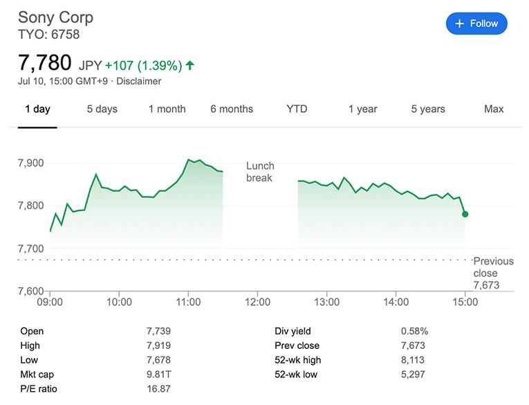 Sony market capitalization as of July 10, 2020