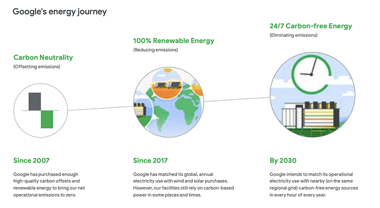 Google's energy journey