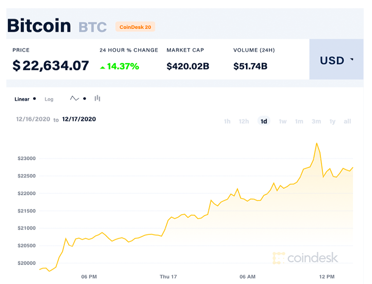 CoinDesk data on Bitcoin rate as of December 17